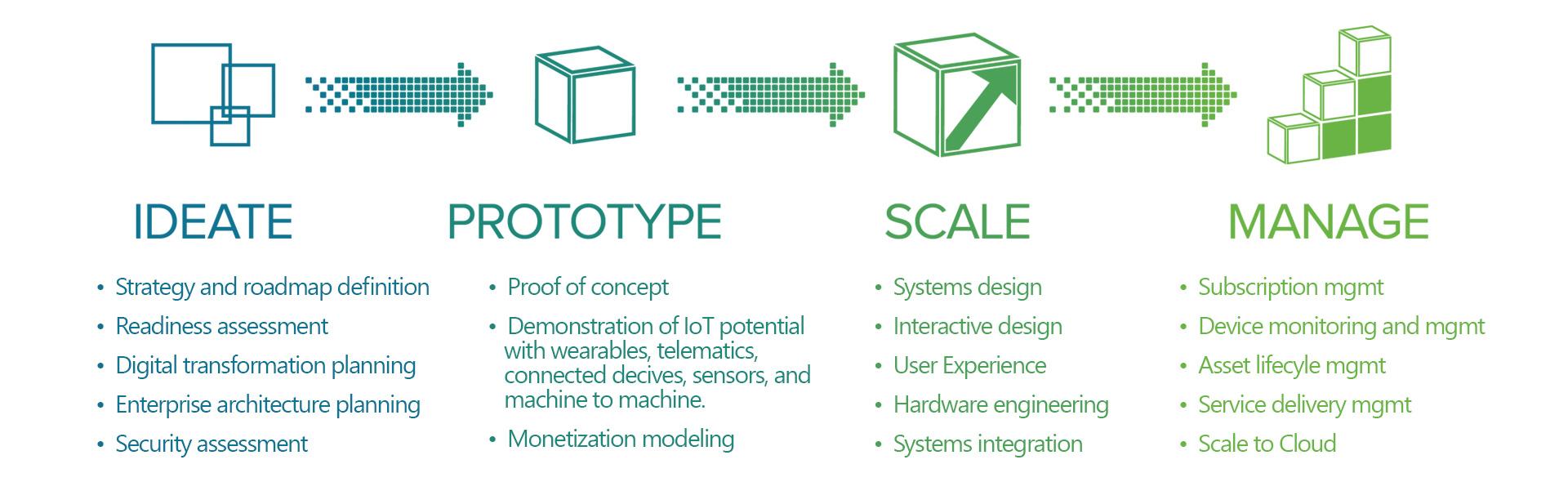 Internet of Things (IoT) - CMAC